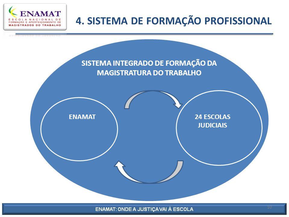 4. SISTEMA DE FORMAÇÃO PROFISSIONAL