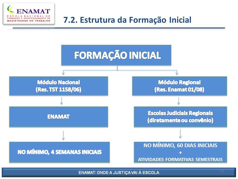 7.2. Estrutura da Formação Inicial