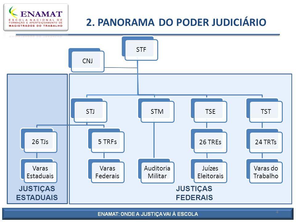 2. PANORAMA DO PODER JUDICIÁRIO