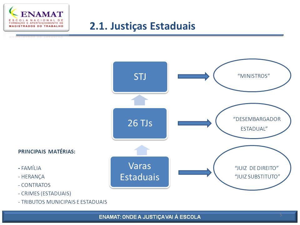 2.1. Justiças Estaduais MINISTROS DESEMBARGADOR ESTADUAL