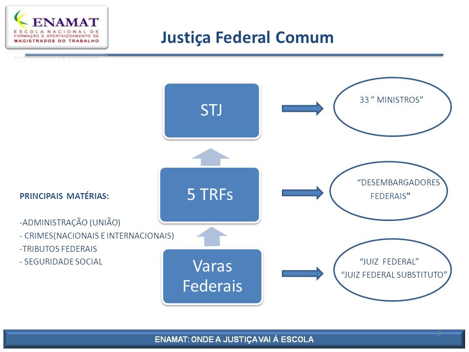 Justiça Federal Comum 33 MINISTROS DESEMBARGADORES