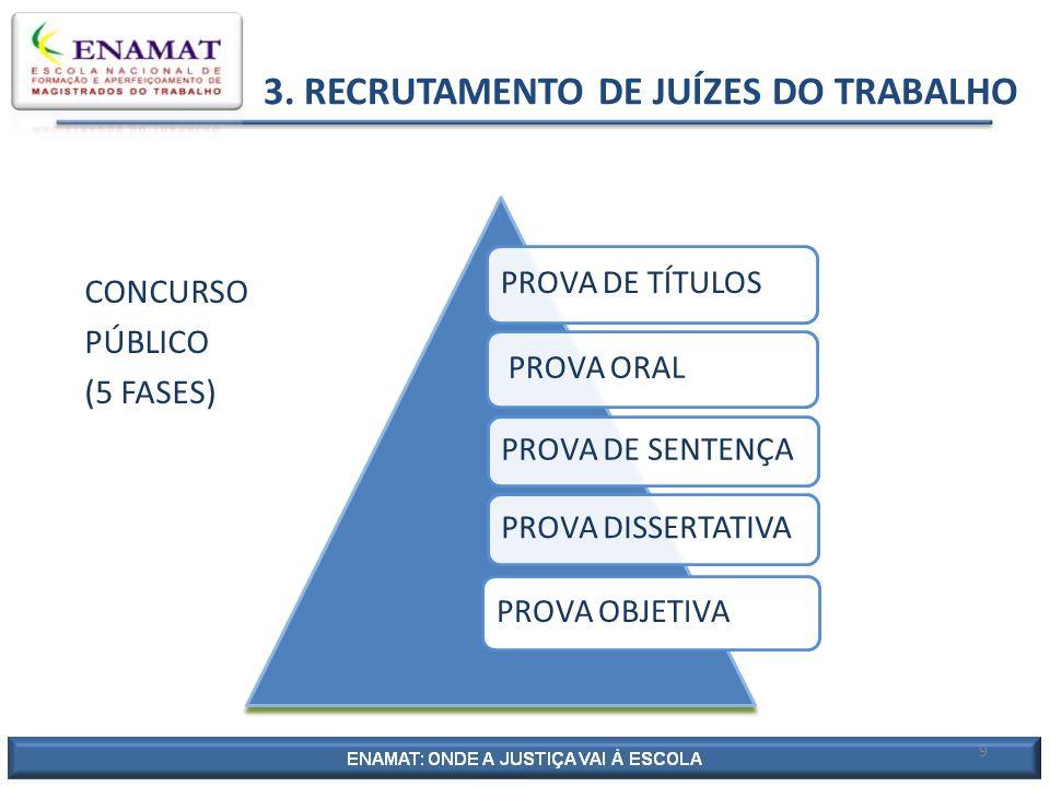 3. RECRUTAMENTO DE JUÍZES DO TRABALHO