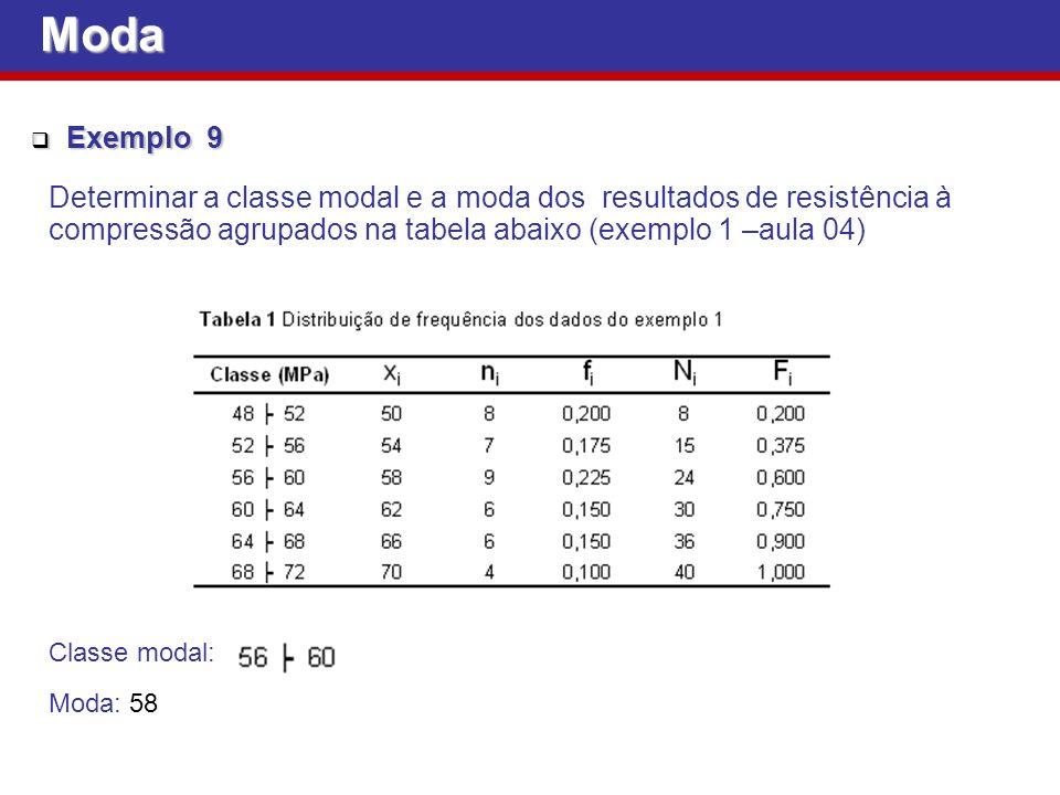 Moda Exemplo 9. Determinar a classe modal e a moda dos resultados de resistência à compressão agrupados na tabela abaixo (exemplo 1 –aula 04)