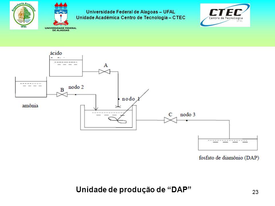 Unidade de produção de DAP