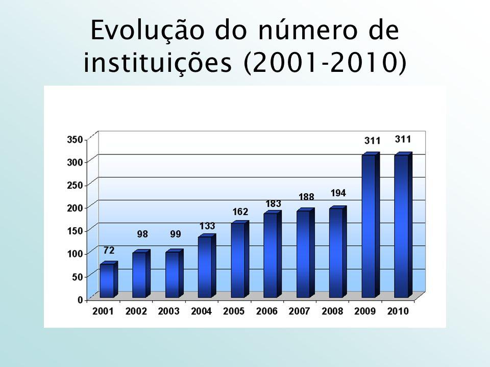 Evolução do número de instituições (2001-2010)
