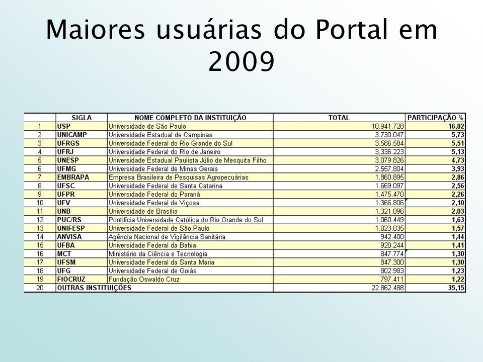 Maiores usuárias do Portal em 2009