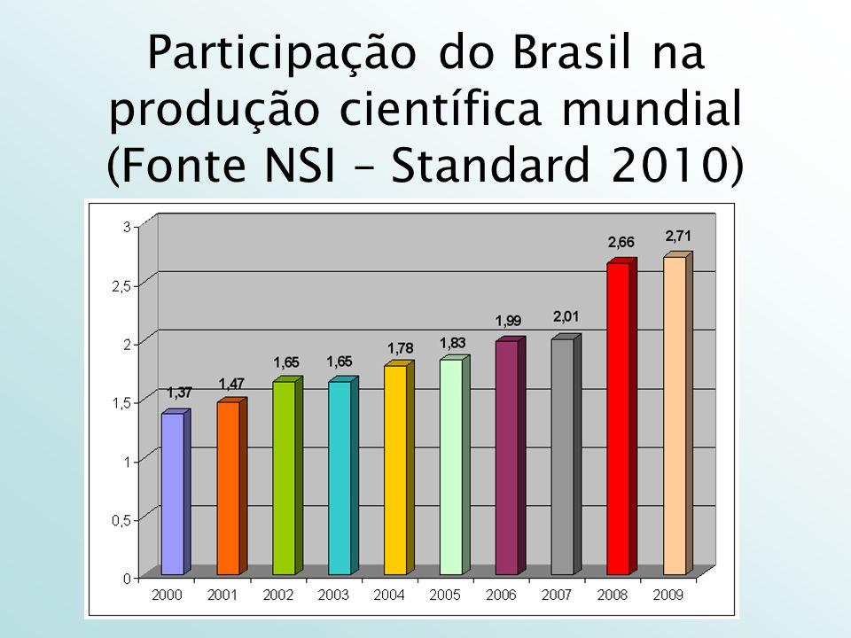 Participação do Brasil na produção científica mundial (Fonte NSI – Standard 2010)