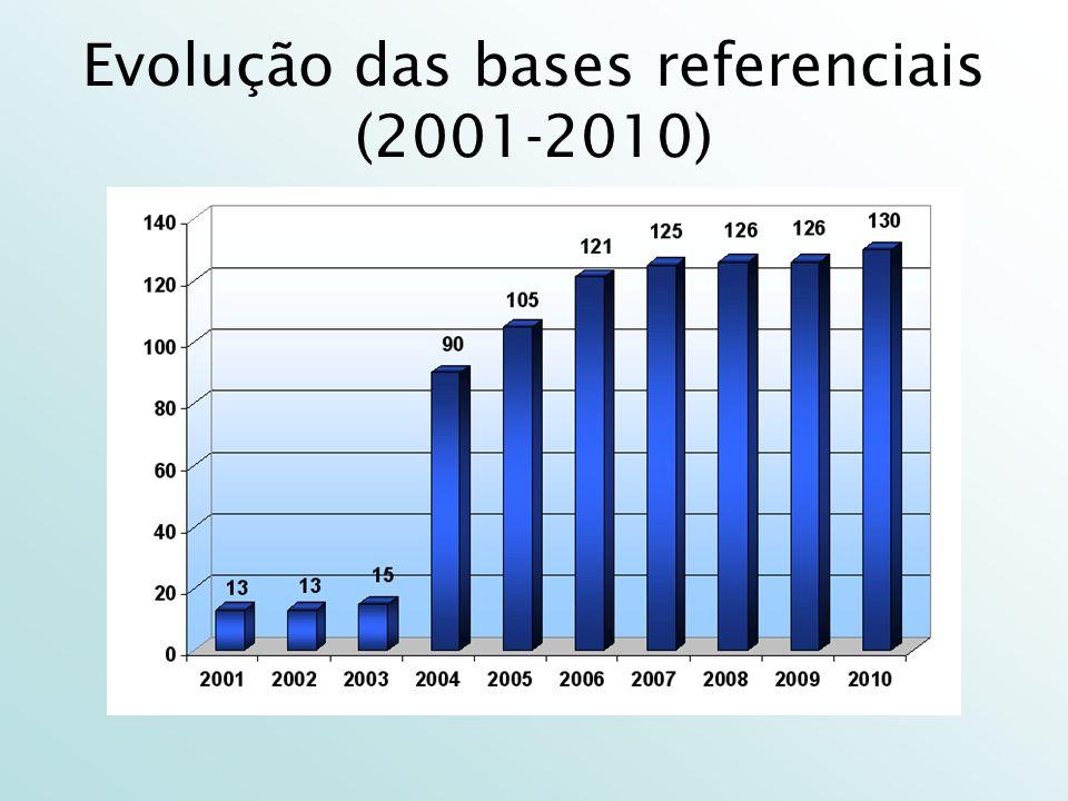 Evolução das bases referenciais (2001-2010)