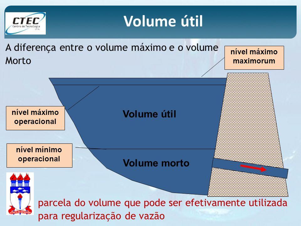 Volume útil A diferença entre o volume máximo e o volume Morto