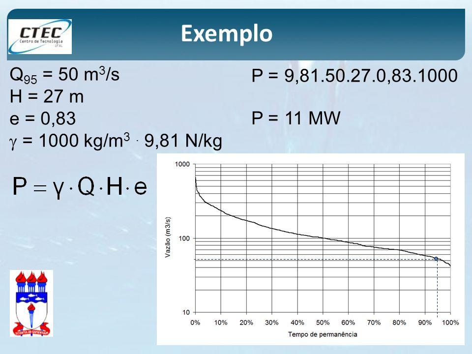 Exemplo Q95 = 50 m3/s. H = 27 m. e = 0,83.  = 1000 kg/m3 . 9,81 N/kg. P = 9,81.50.27.0,83.1000.