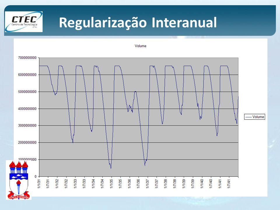 Regularização Interanual