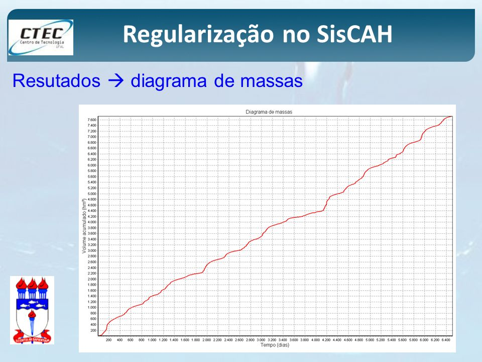 Regularização no SisCAH