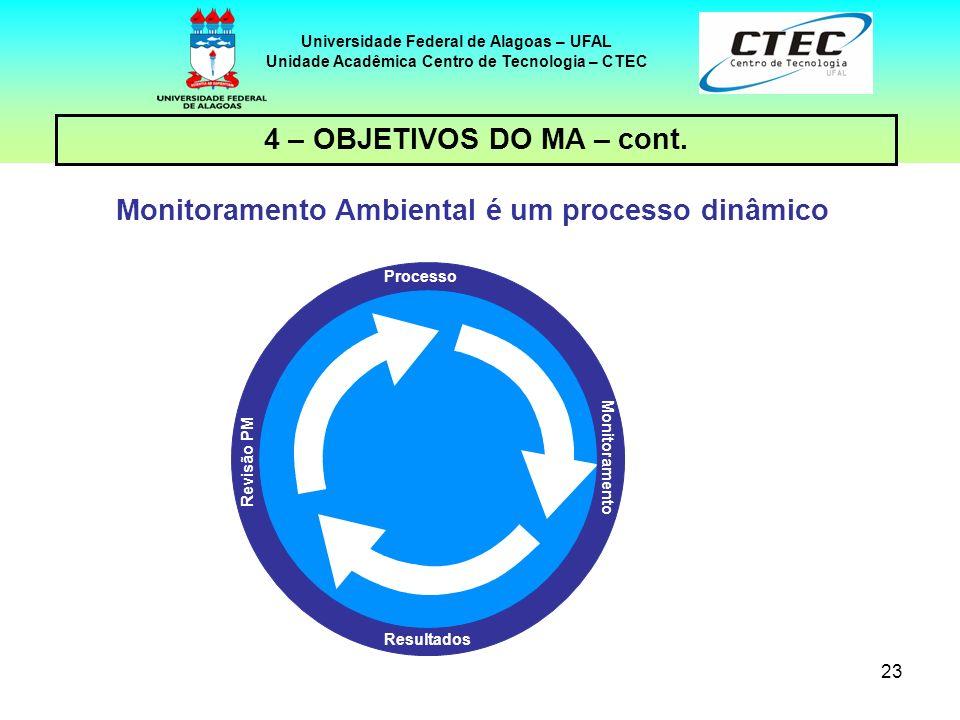 Monitoramento Ambiental é um processo dinâmico