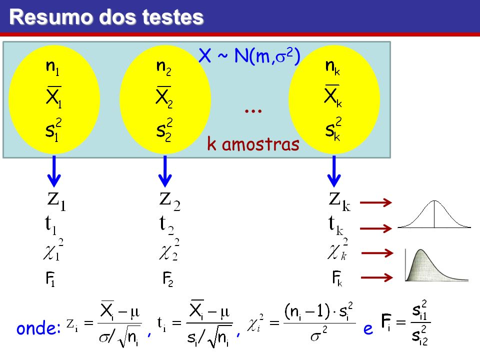 Resumo dos testes X ~ N(m,s2) ... k amostras.
