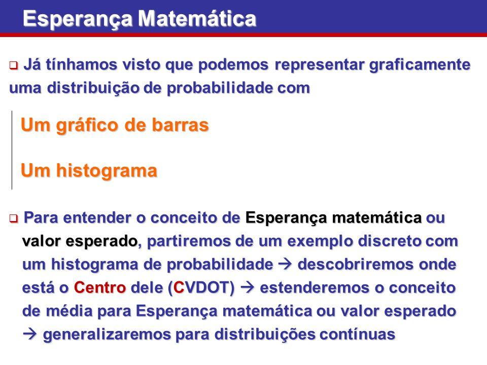 Esperança Matemática Um gráfico de barras Um histograma