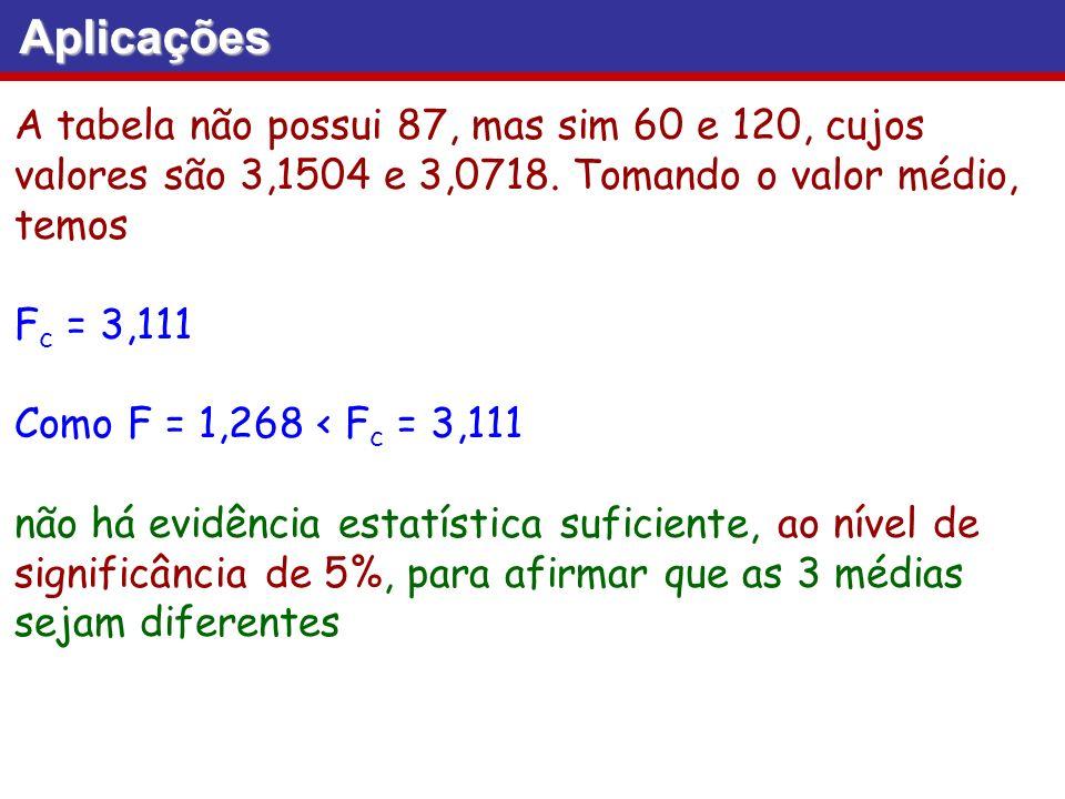 Aplicações A tabela não possui 87, mas sim 60 e 120, cujos valores são 3,1504 e 3,0718. Tomando o valor médio, temos.