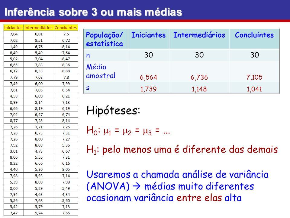 Hipóteses: Inferência sobre 3 ou mais médias H0: m1 = m2 = m3 = ...