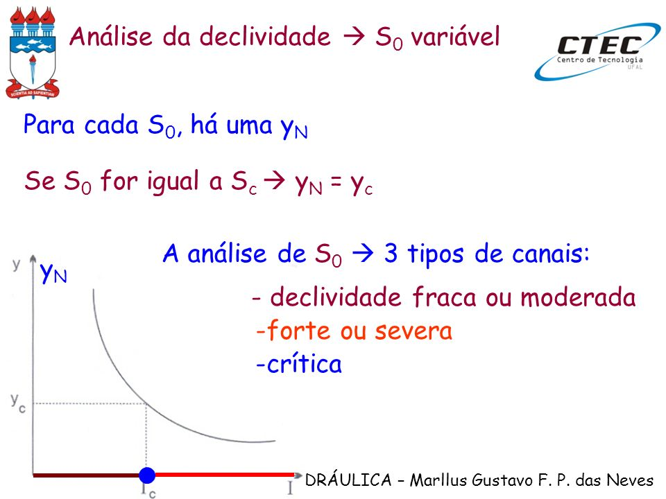 Análise da declividade  S0 variável