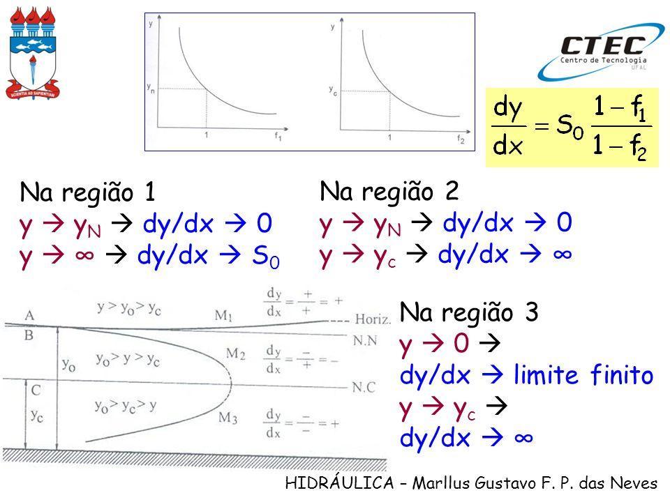 Na região 1y  yN  dy/dx  0. y  ∞  dy/dx  S0. Na região 2. y  yN  dy/dx  0. y  yc  dy/dx  ∞
