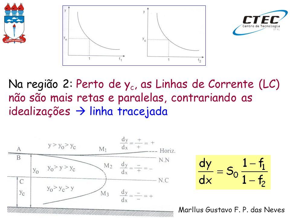 Na região 2: Perto de yc, as Linhas de Corrente (LC) não são mais retas e paralelas, contrariando as idealizações  linha tracejada