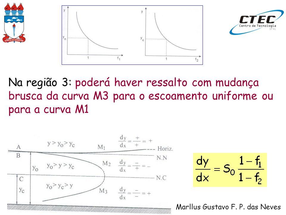 Na região 3: poderá haver ressalto com mudança brusca da curva M3 para o escoamento uniforme ou para a curva M1