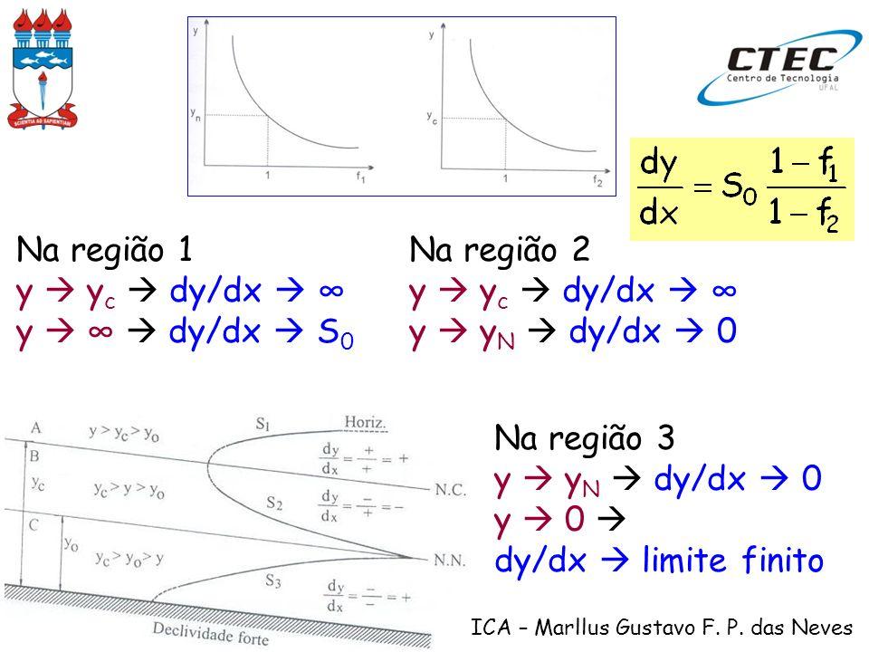 Na região 1y  yc  dy/dx  ∞ y  ∞  dy/dx  S0. Na região 2. y  yc  dy/dx  ∞ y  yN  dy/dx  0.