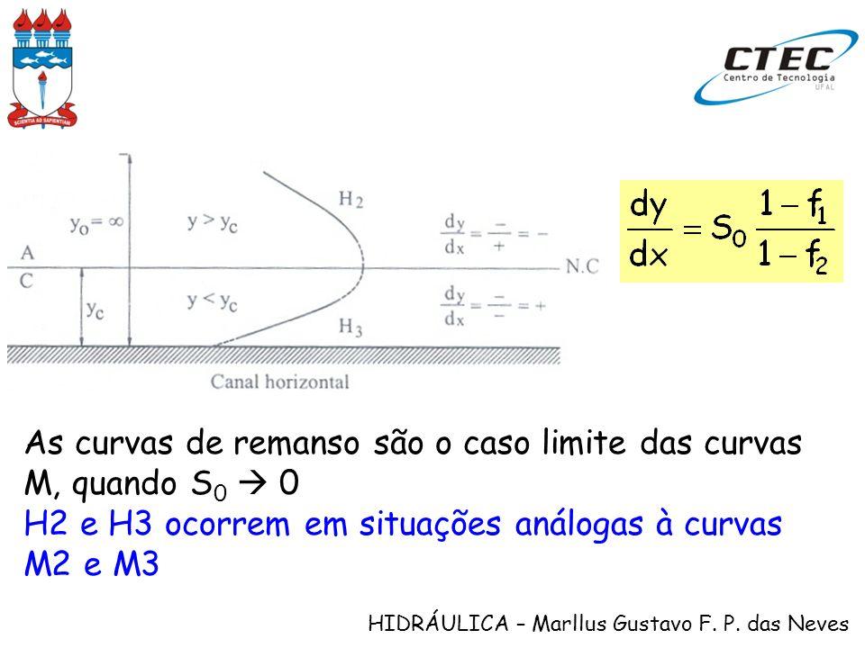 As curvas de remanso são o caso limite das curvas M, quando S0  0
