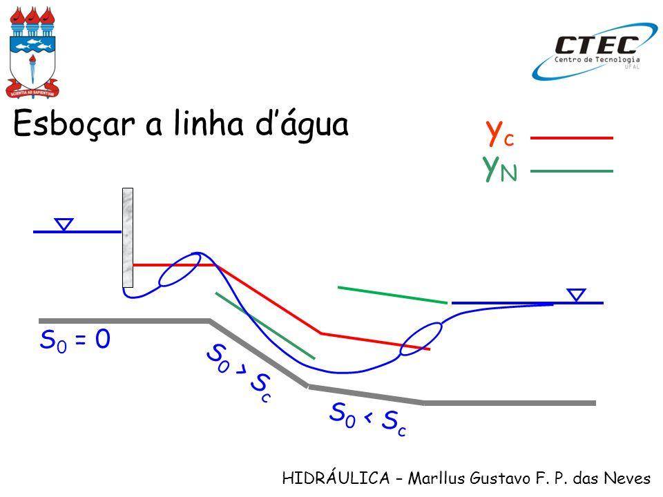 Esboçar a linha d'água yc yN S0 = 0 S0 > Sc S0 < Sc