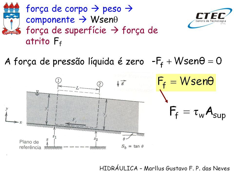 força de corpo  peso  componente  Wsenq
