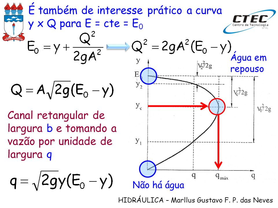 É também de interesse prático a curva y x Q para E = cte = E0