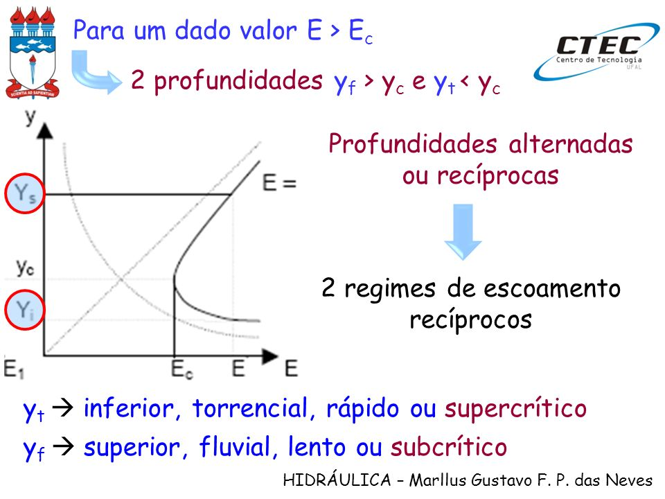 Para um dado valor E > Ec