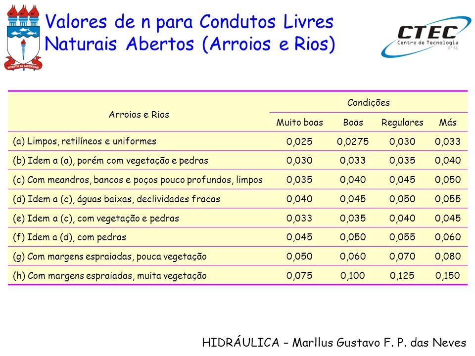 Valores de n para Condutos Livres Naturais Abertos (Arroios e Rios)