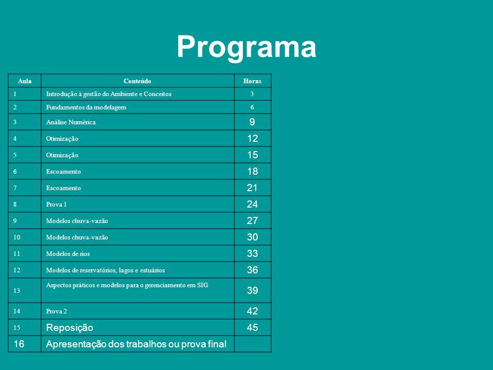 Programa Aula. Conteúdo. Horas. 1. Introdução à gestão do Ambiente e Conceitos. 3. 2. Fundamentos da modelagem.