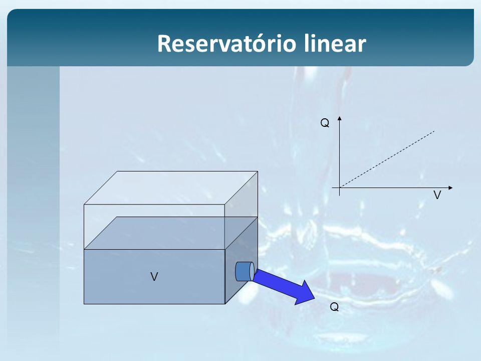 Reservatório linear V Q V Q