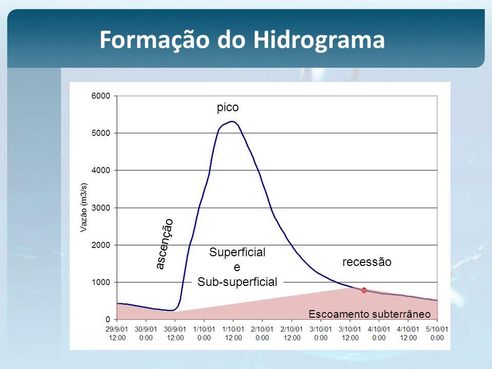 Formação do Hidrograma