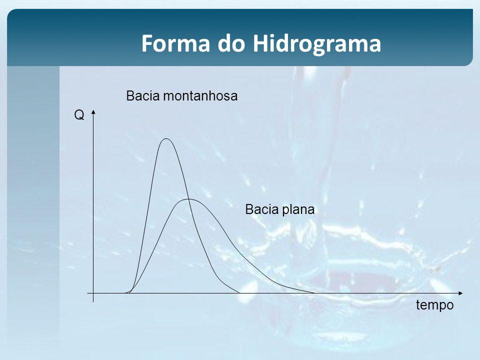 Forma do Hidrograma tempo Q Bacia montanhosa Bacia plana
