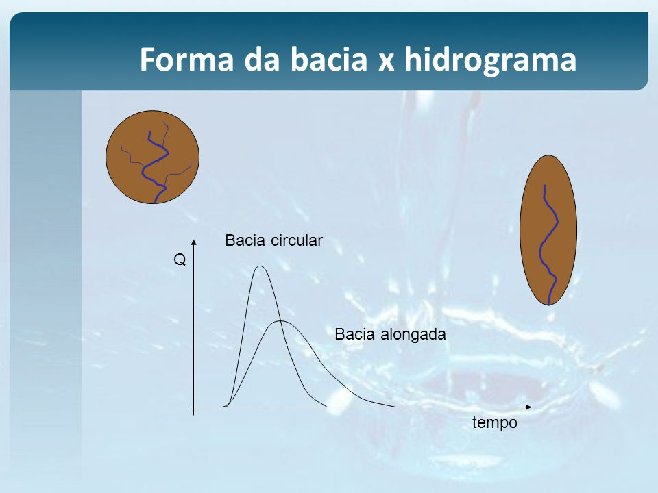 Forma da bacia x hidrograma