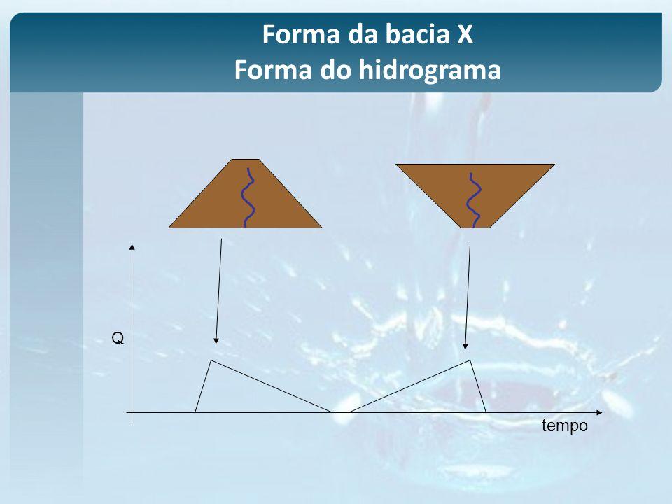 Forma da bacia X Forma do hidrograma