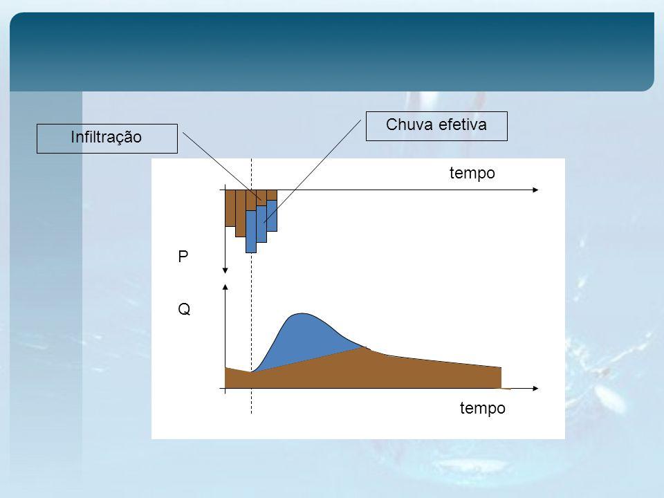 Chuva efetiva Infiltração tempo P Q tempo