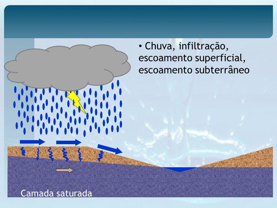 Chuva, infiltração, escoamento superficial, escoamento subterrâneo