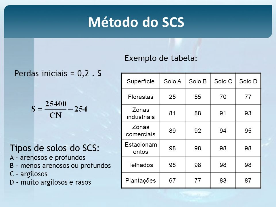 Método do SCS Tipos de solos do SCS: Exemplo de tabela: