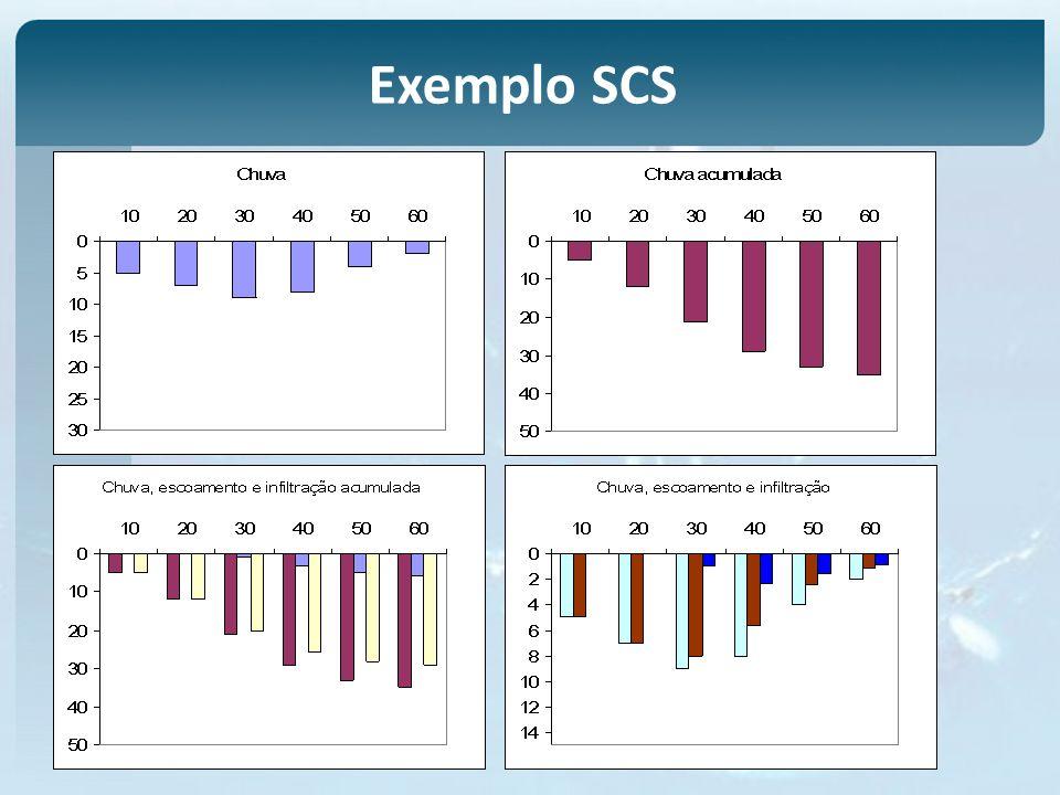 Exemplo SCS