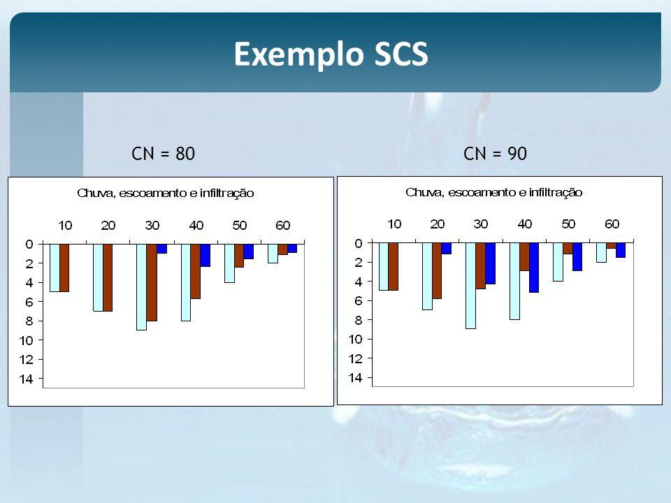 Exemplo SCS CN = 80 CN = 90