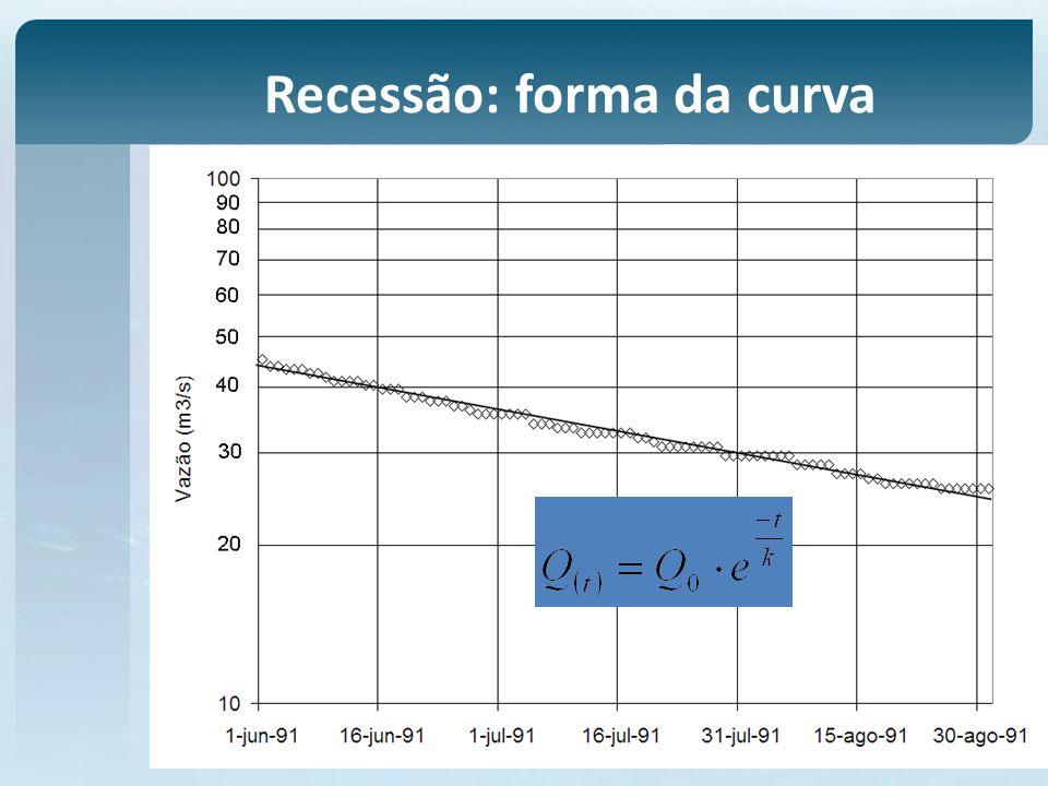 Recessão: forma da curva