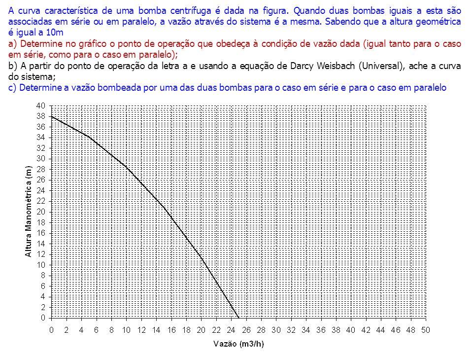 A curva característica de uma bomba centrífuga é dada na figura