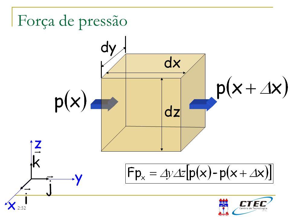 Força de pressão dy dx dz x y z 2:52