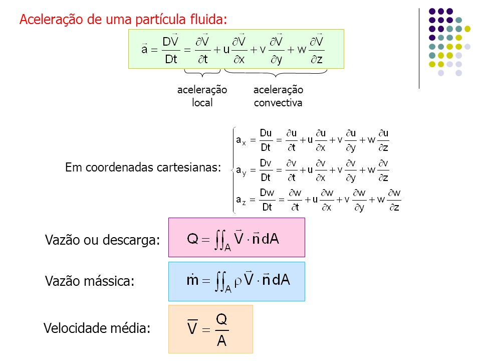 Aceleração de uma partícula fluida: