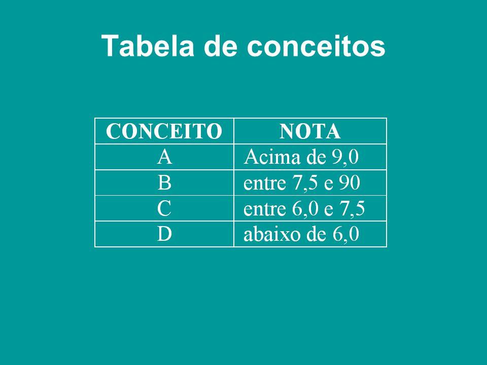 Tabela de conceitos