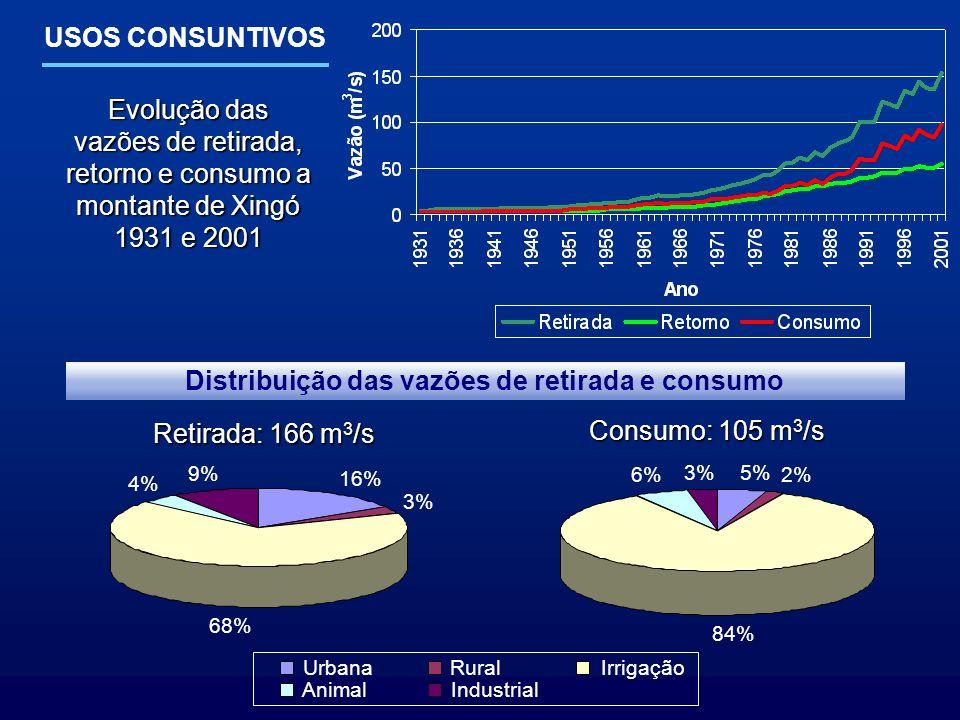 Distribuição das vazões de retirada e consumo