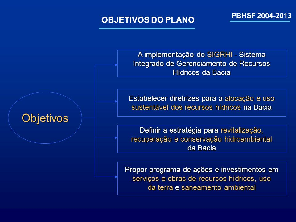 Objetivos OBJETIVOS DO PLANO A implementação do SIGRHI - Sistema